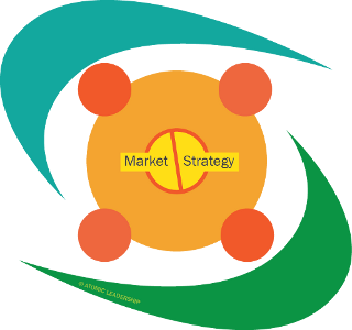 strategy and market diagram